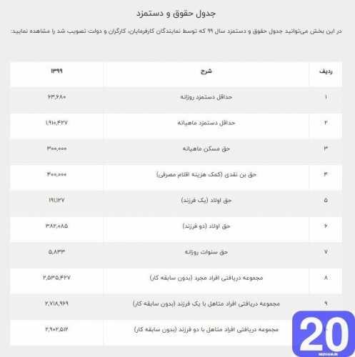 دانلود ۱ پروژه حقوق و دستمزد یک شرکت با اکسل