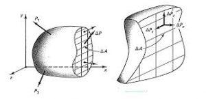 دانلود خلاصه فرمولهای مقاومت مصالح 1