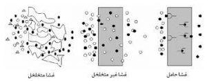 دانلود 1 کتاب روشهای ساخت غشاهای پلیمری